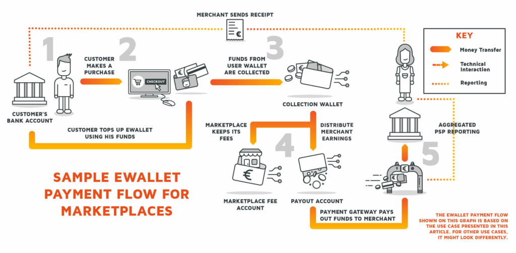 An infographic showing ewallet payment flow for marketplace platforms