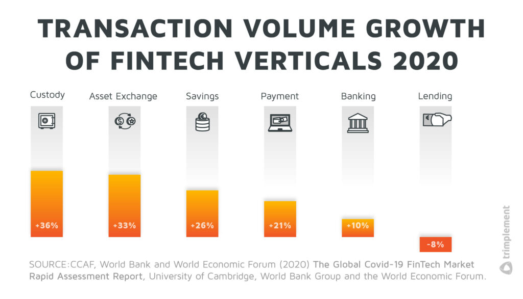 A bar chart, showing the growth in transaction volumes for several fintech verticals in 2020