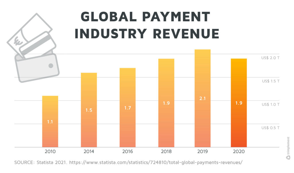 A bar chart, showing the global payment industry's revenue in trillion dollars from 2010 to 2020.