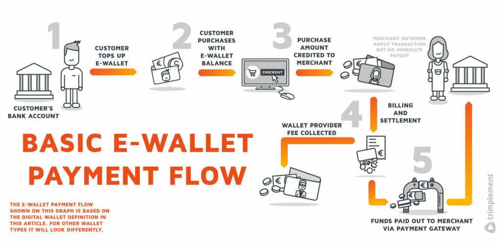 A diagram showing a sample payment flow of a typical electronic wallet.