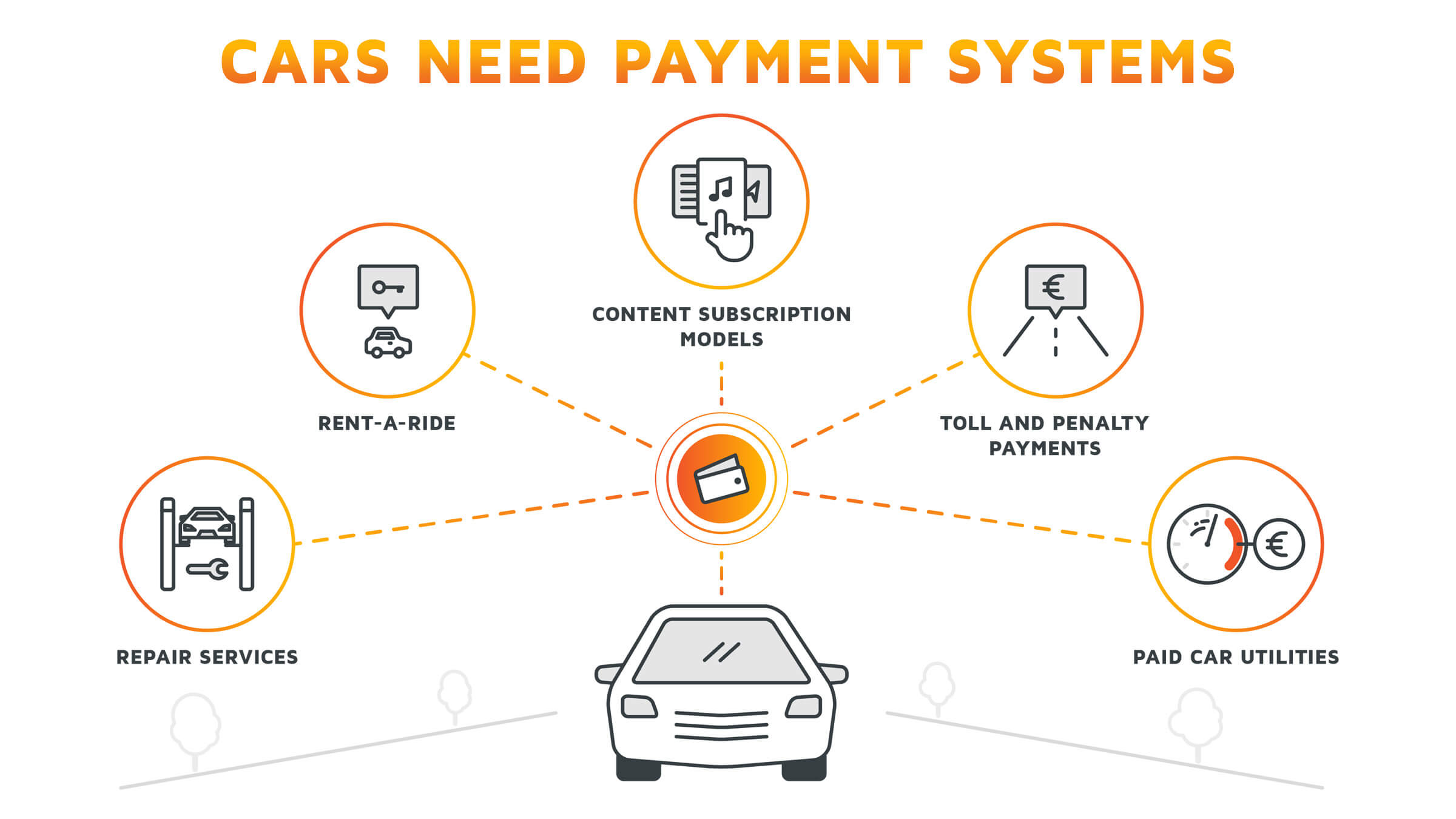 A graphic showing typical use cases for payment in the automotive sector